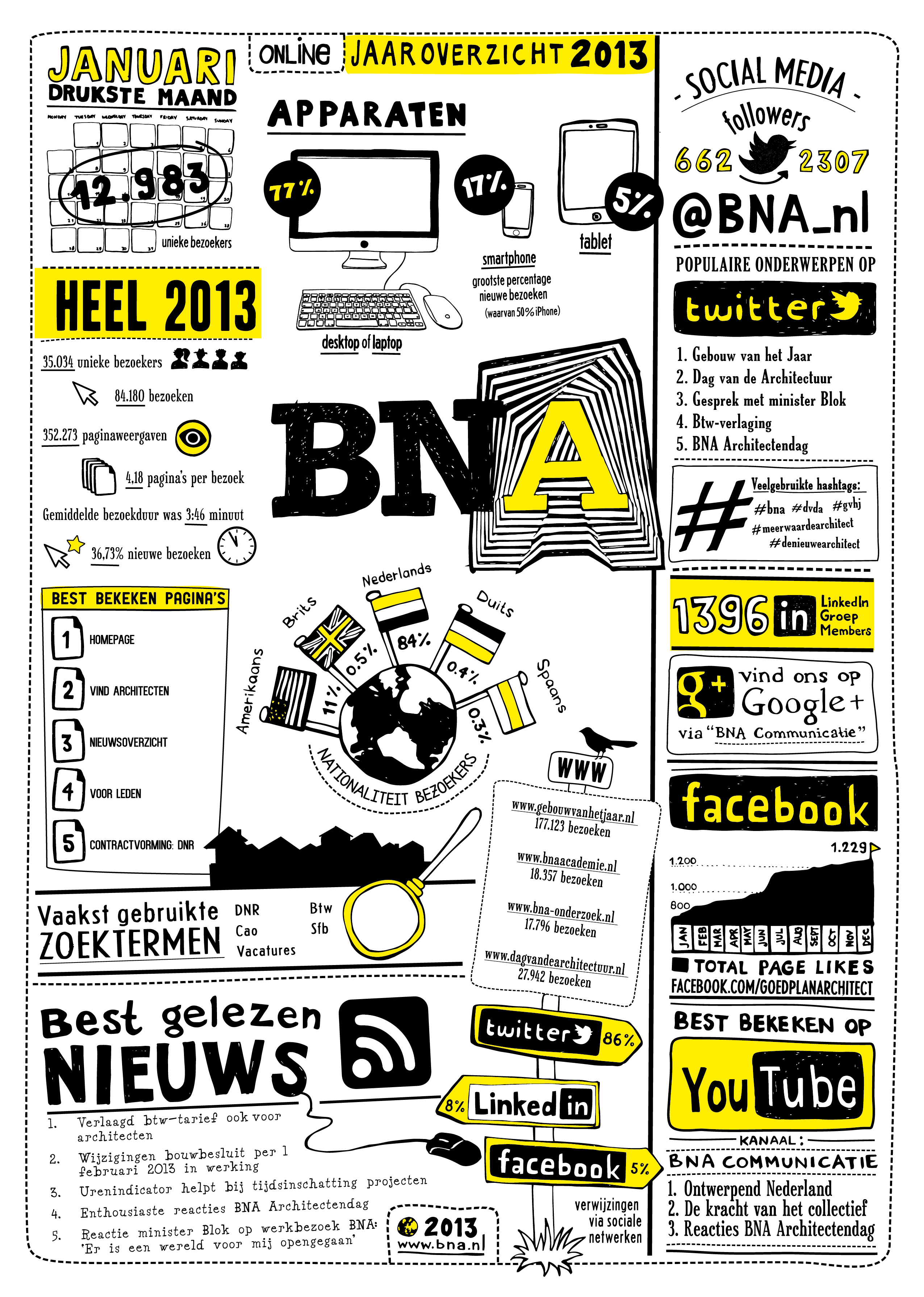 jaaroverzicht_bna_for_web